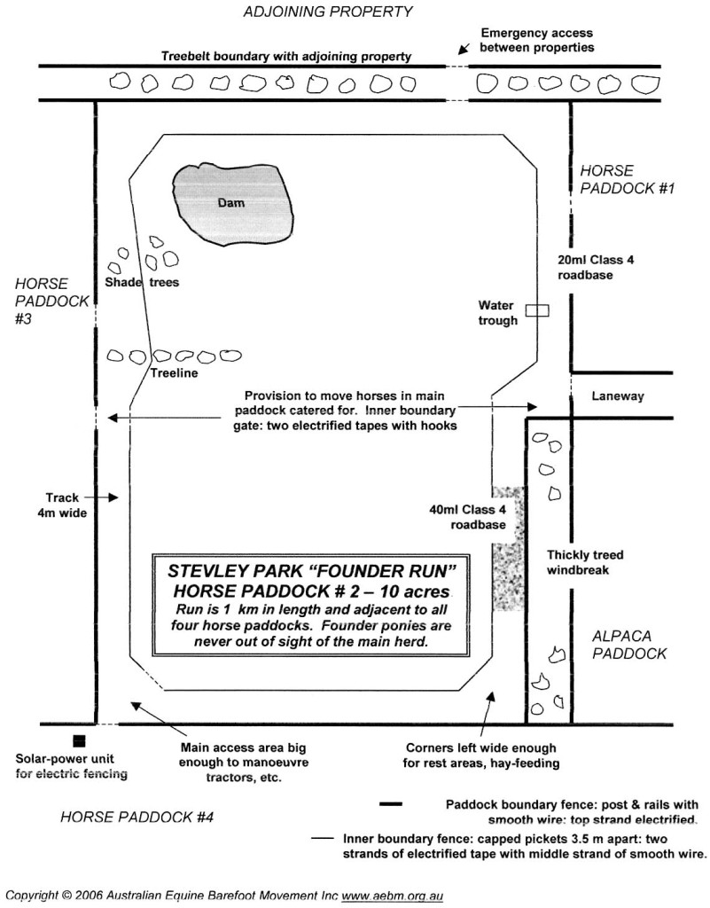 Diagram Example Of A Track Around A 10 Acre Pasture Natural Horse World